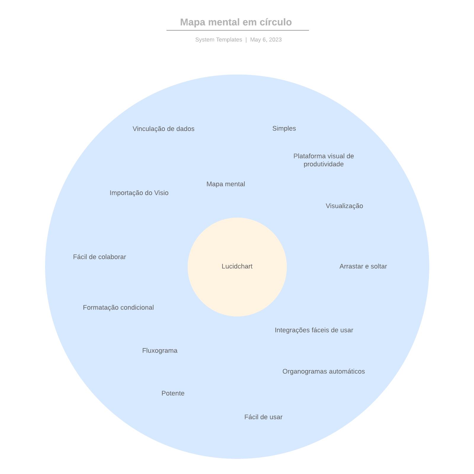 Mapa mental em círculo