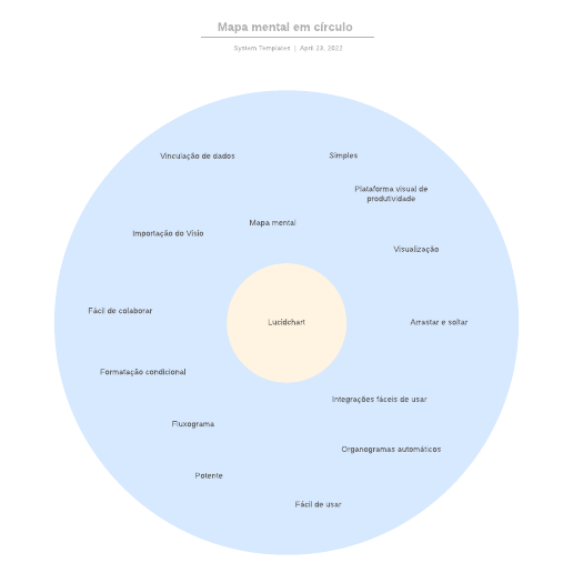 Exemplo de mapa mental circular