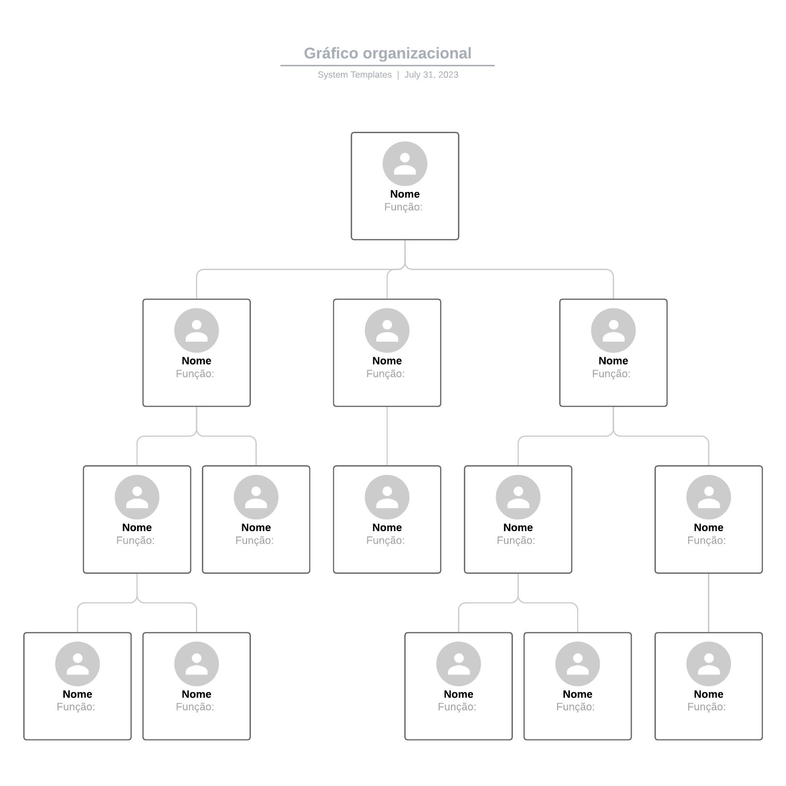 Gráfico organizacional