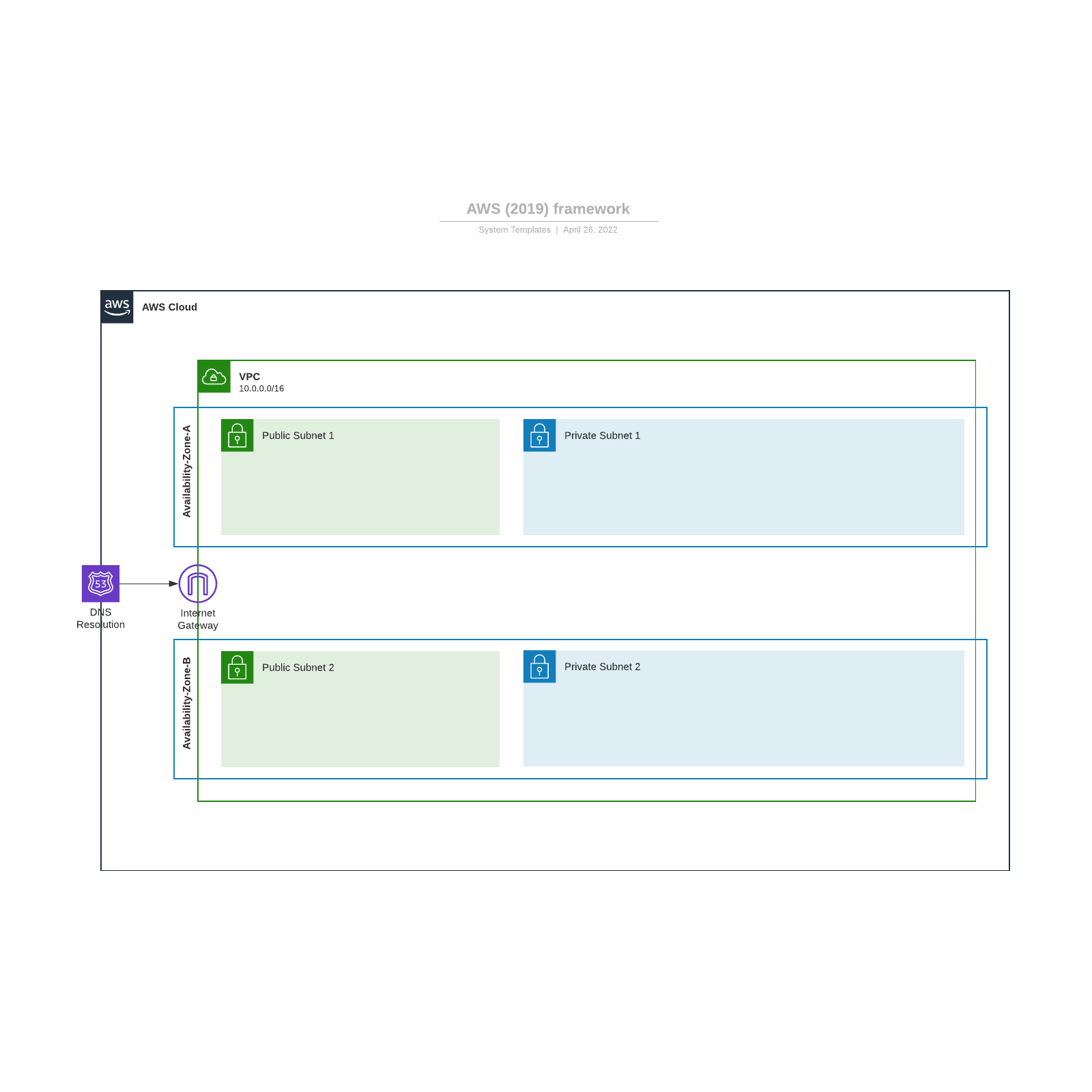 AWS (2019) framework