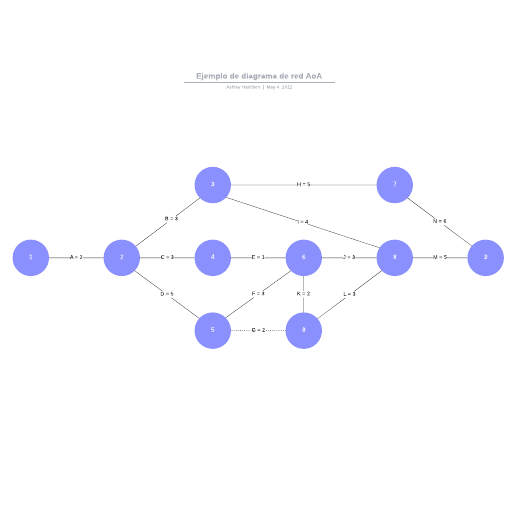 Ejemplo de diagrama de red AoA