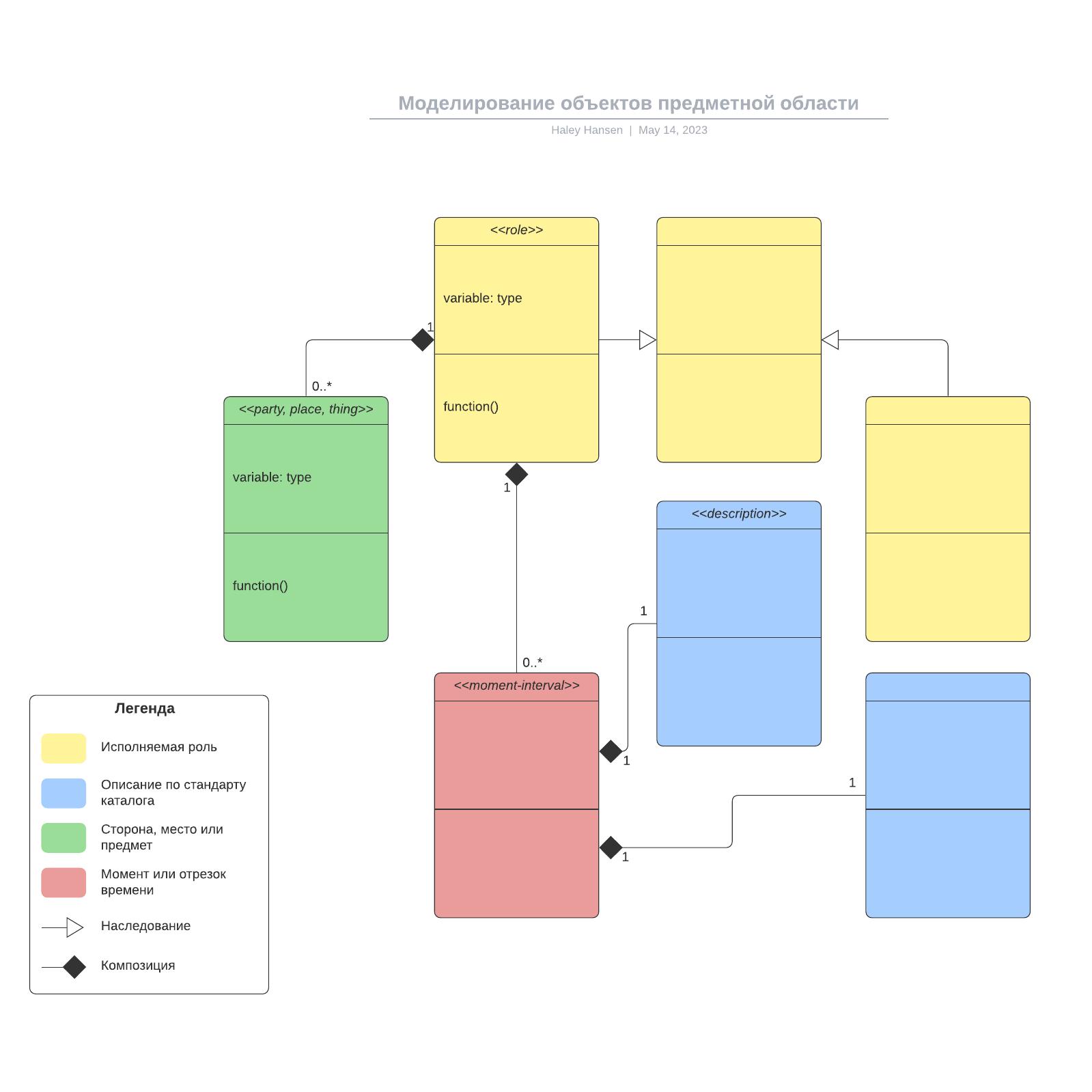 Моделирование объектов предметной области