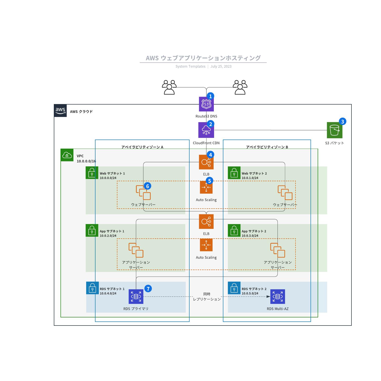 AWS ウェブアプリケーションホスティングリファレンスアーキテクチャ