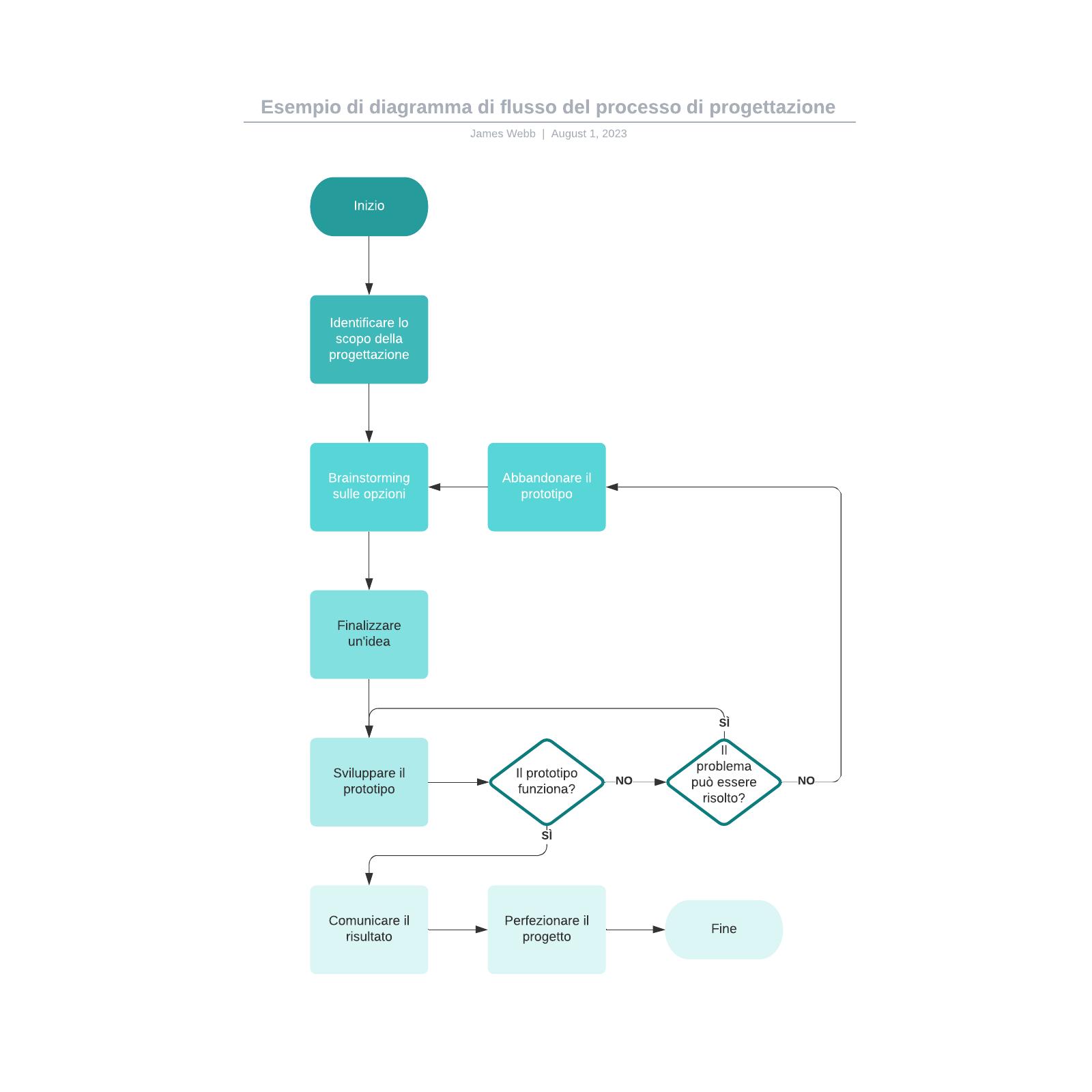 Esempio di diagramma di flusso del processo di progettazione