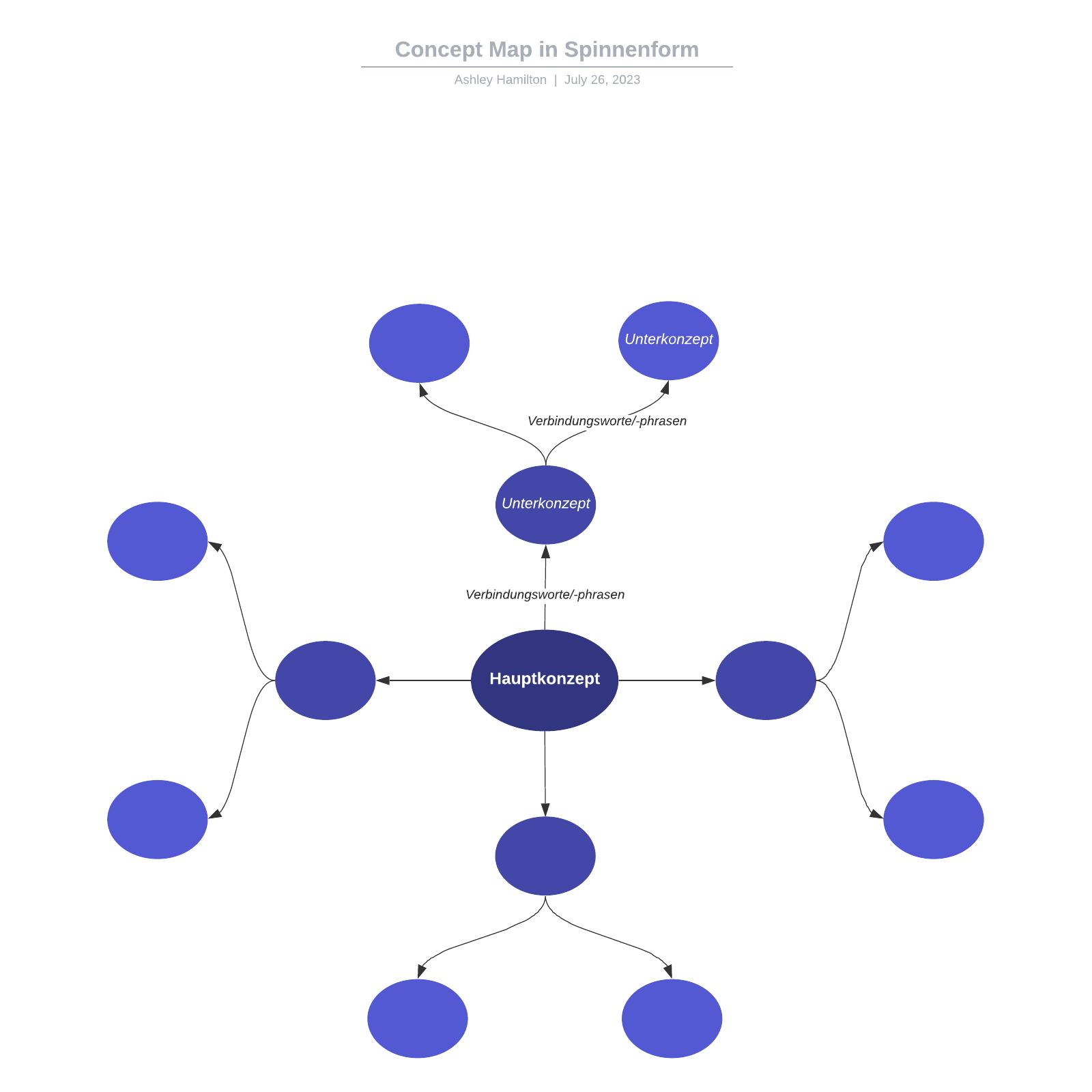 Concept Map in Spinnenform Vorlage