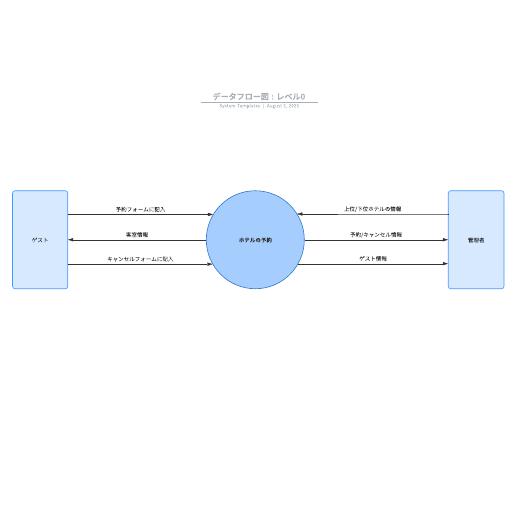 データフロー図(DFD) テンプレート例