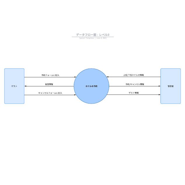 データフロー図 : レベル0
