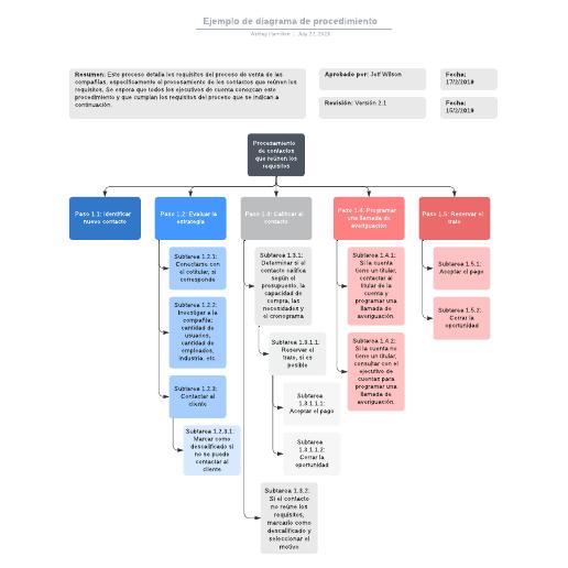 Ejemplo de diagrama de procedimiento