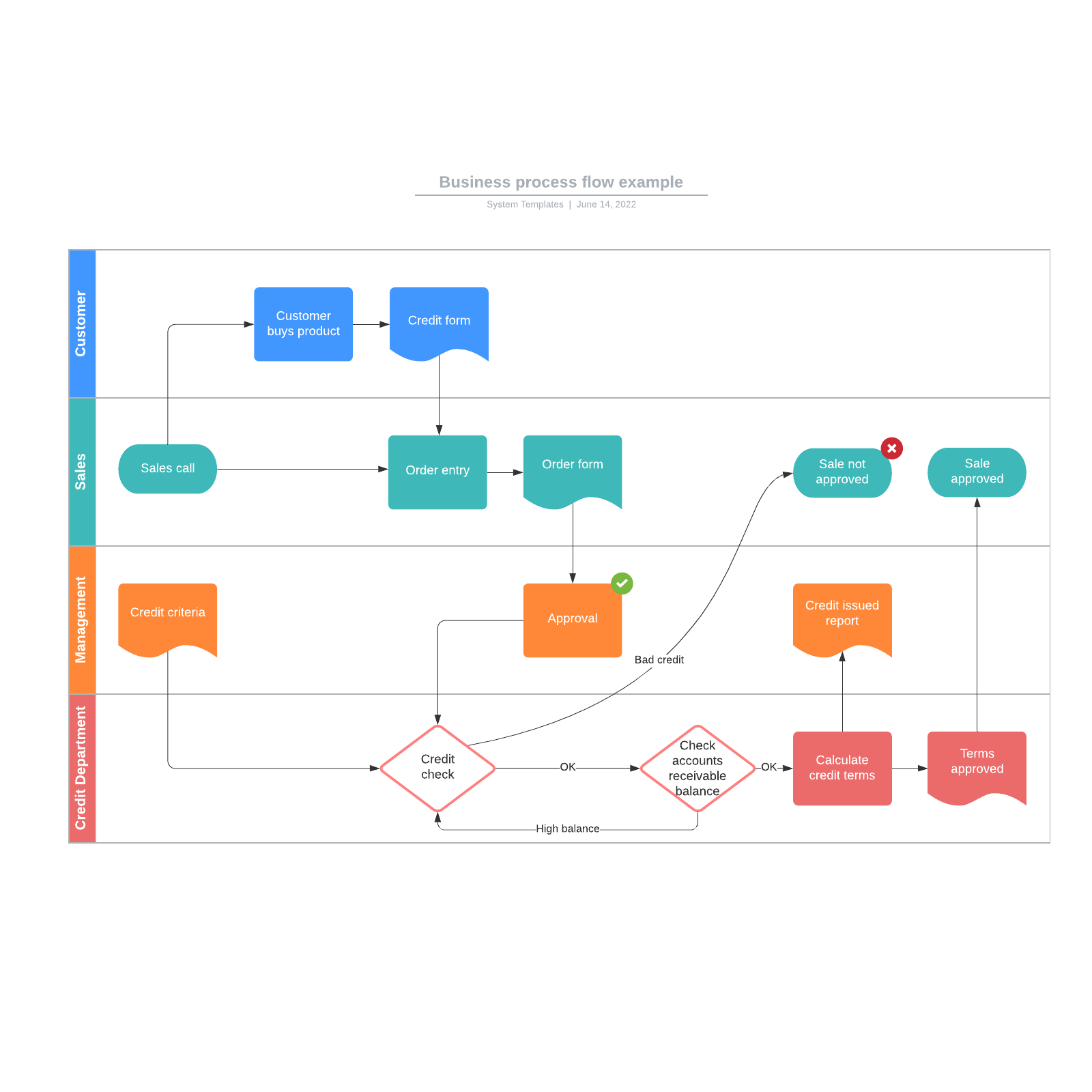 Business process flow example