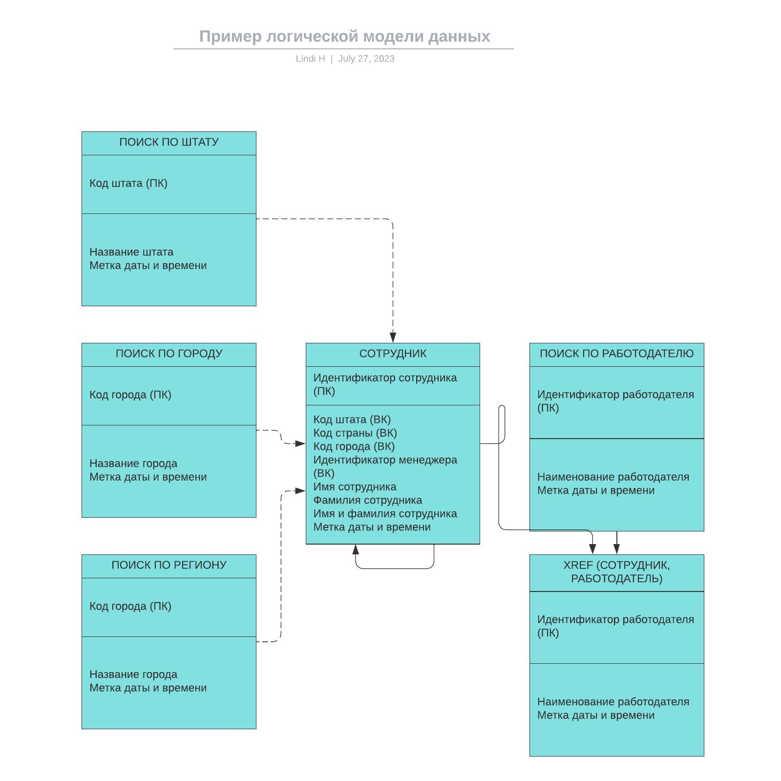 Пример логической модели данных