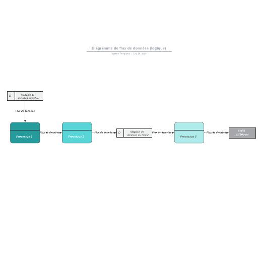 exemple de diagramme de flux de données logique vierge