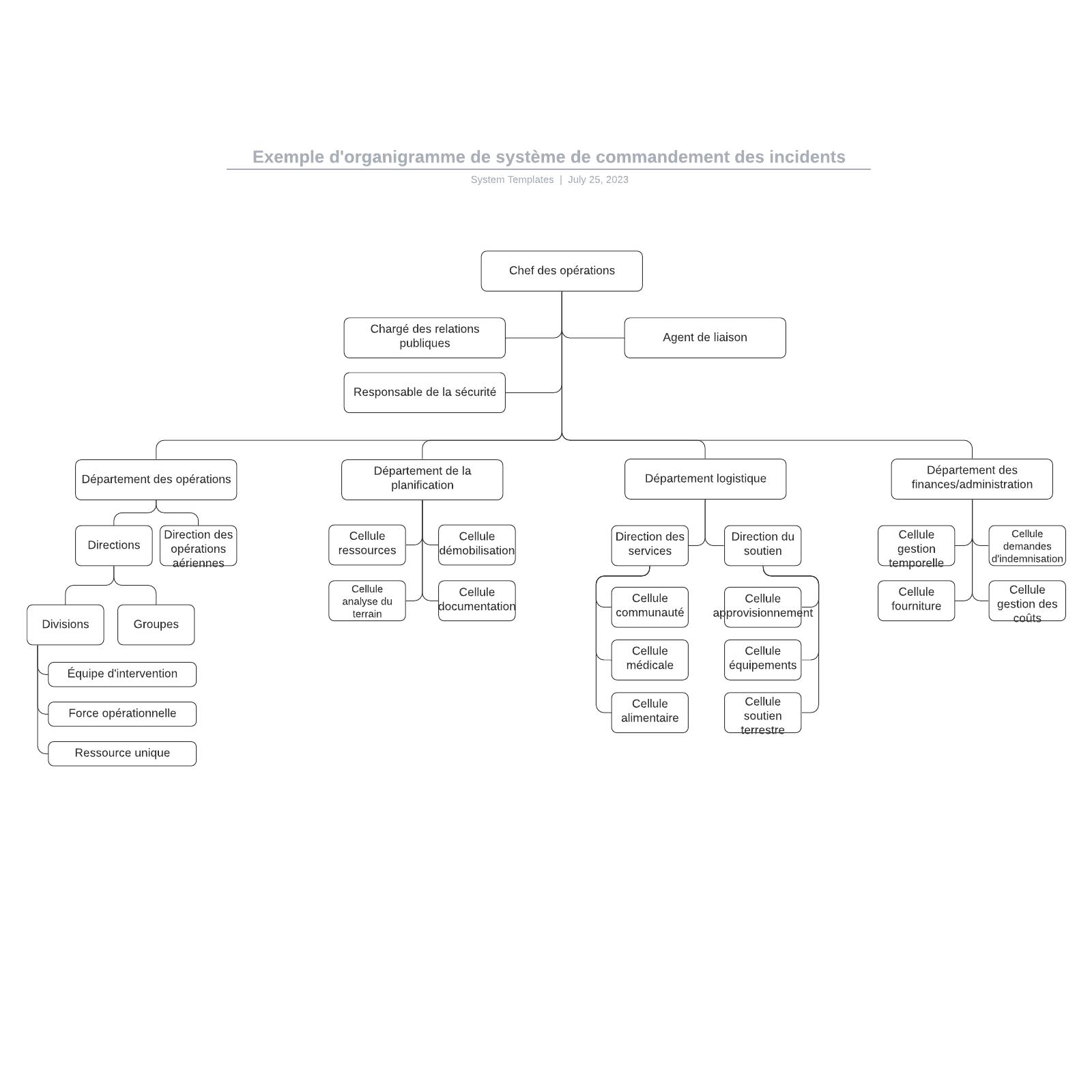 exemple d'organigramme de système de commandement des incidents