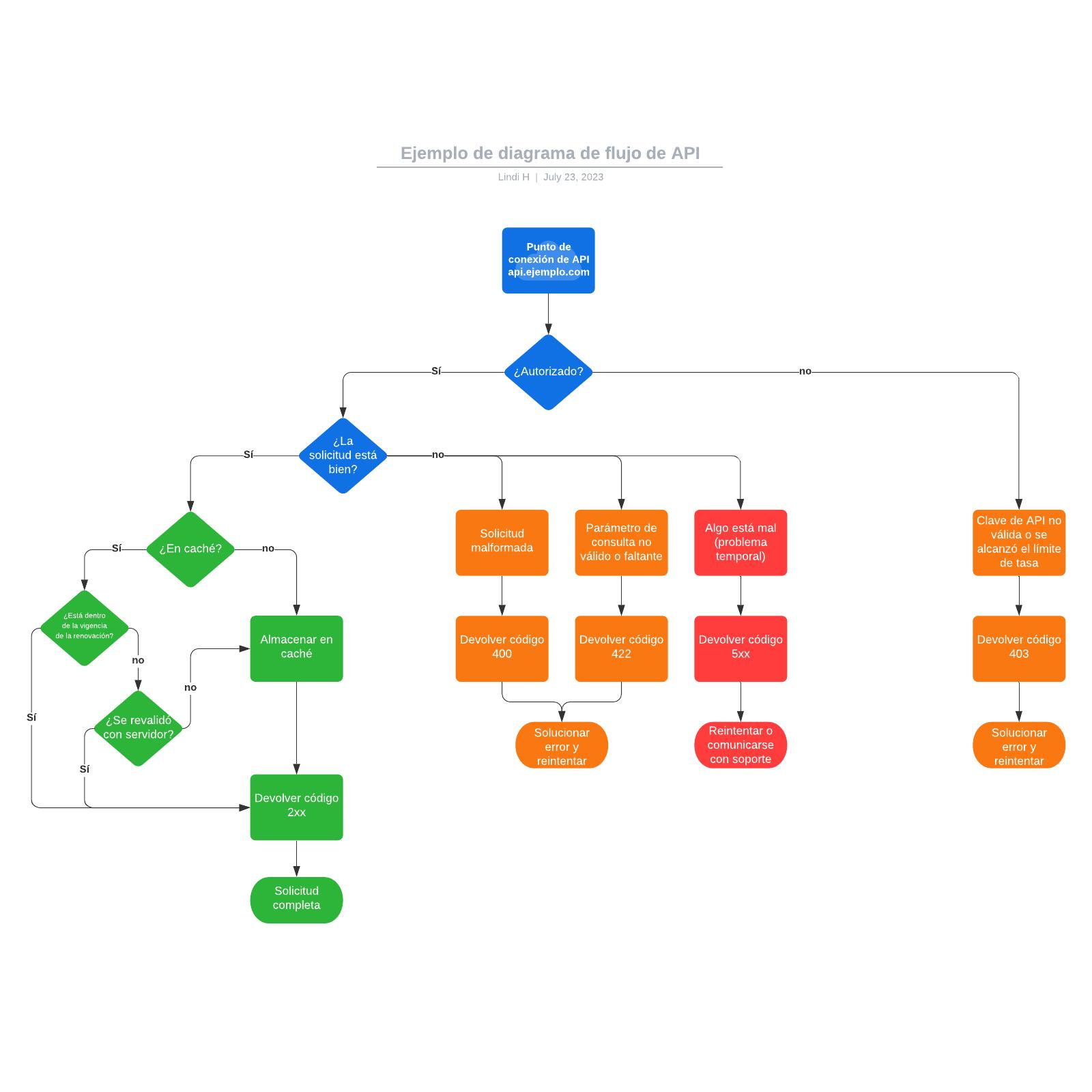 Ejemplo de diagrama de flujo de API