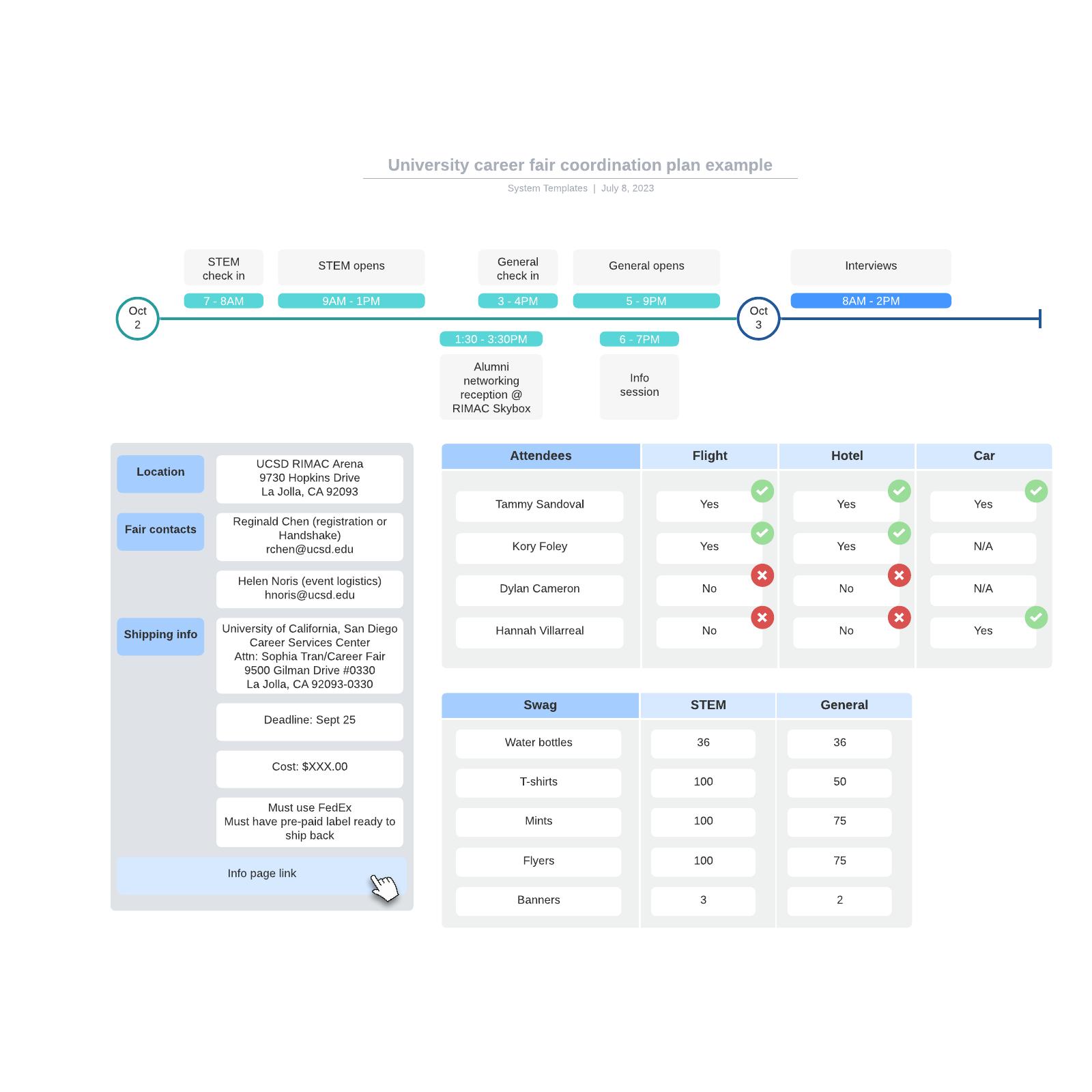 University career fair coordination plan example