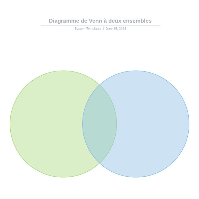 Diagramme de Venn à deux ensembles