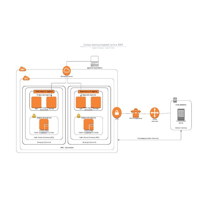 Схема компьютерной сети в AWS