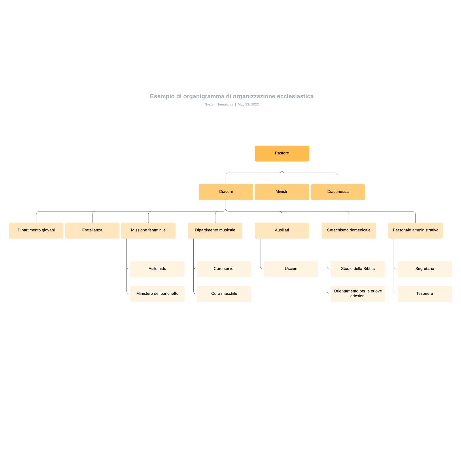 Esempio di organigramma di organizzazione ecclesiastica