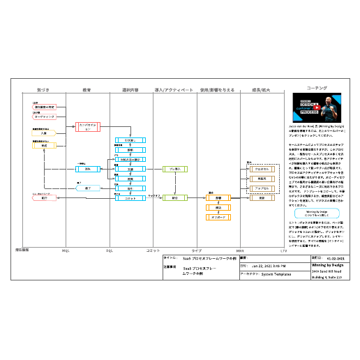 SaaS プロセスに使える事業運営フレームワーク