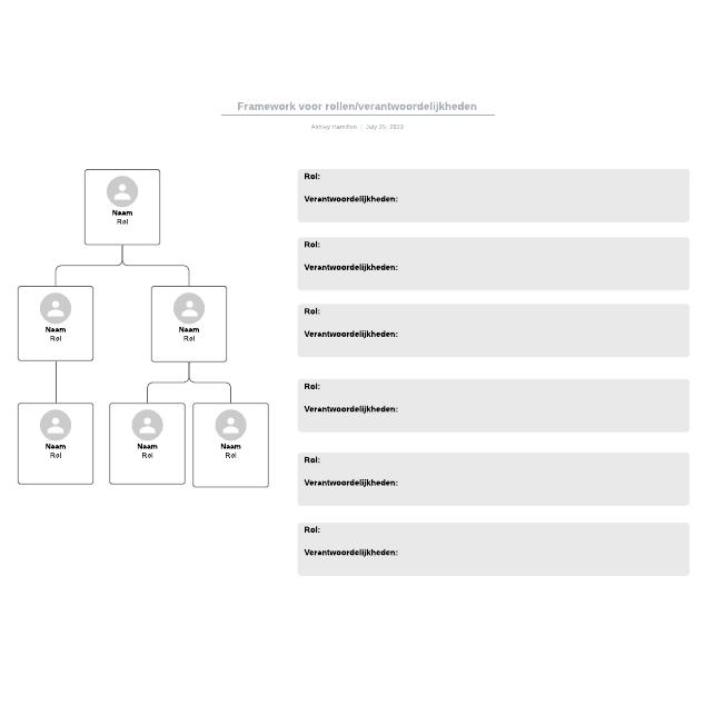 Framework voor rollen/verantwoordelijkheden