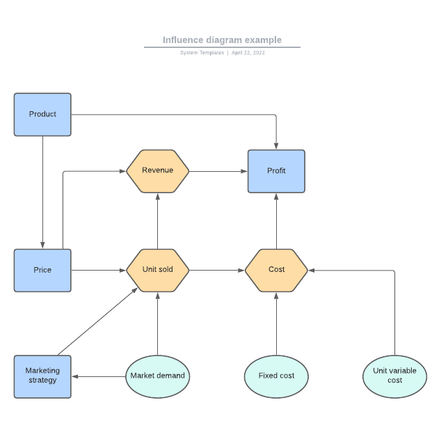 Influence diagram example