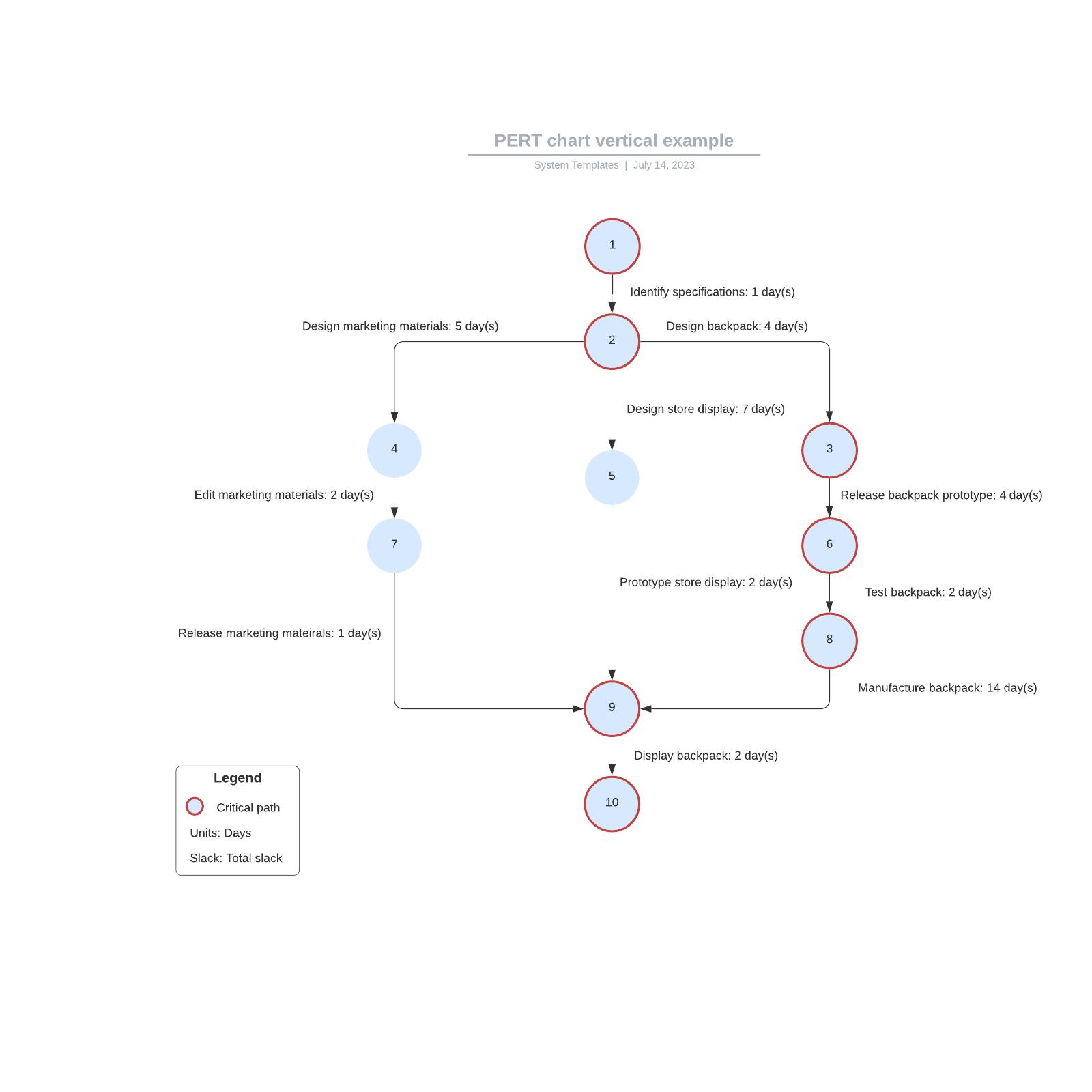 PERT chart vertical example