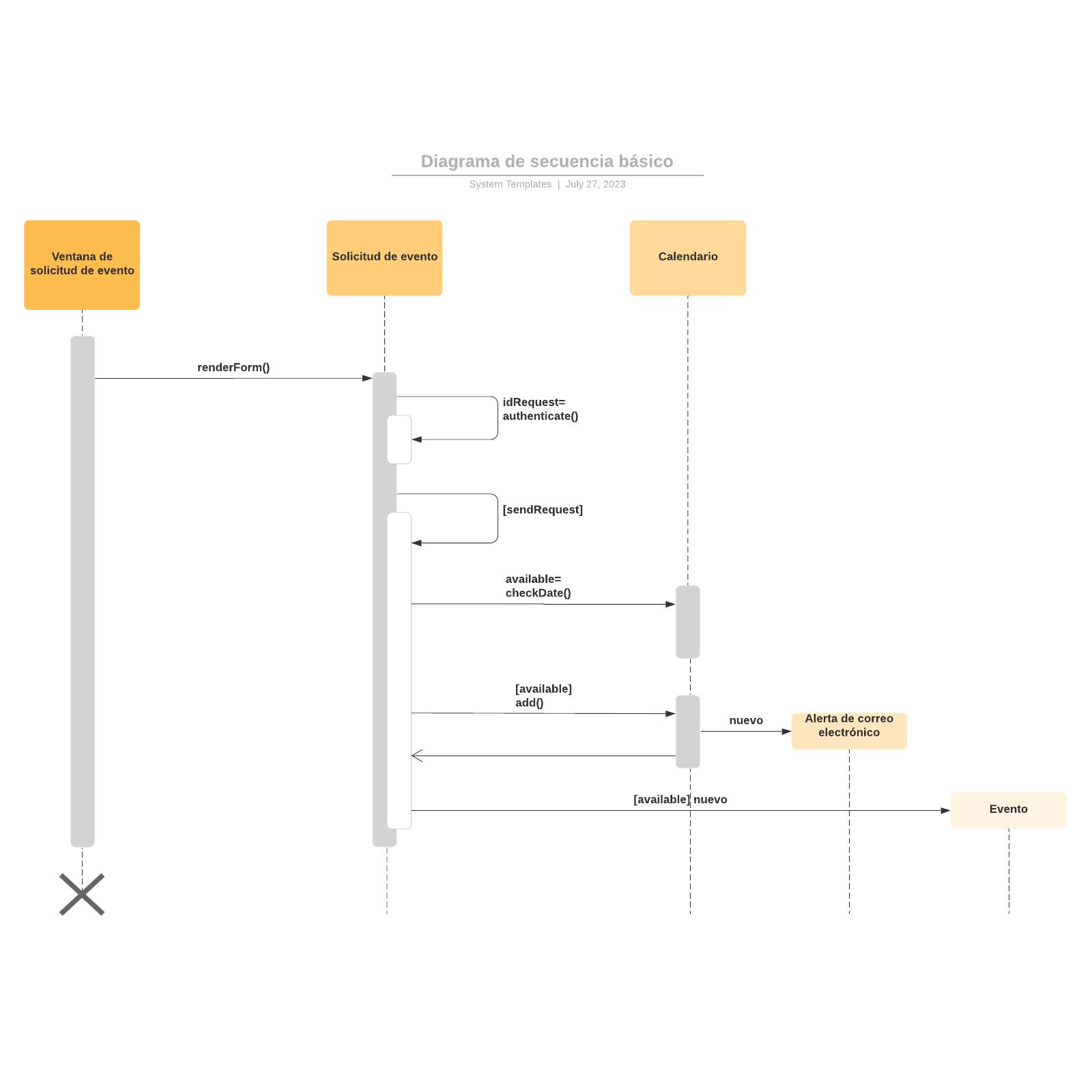 Diagrama de secuencia básico