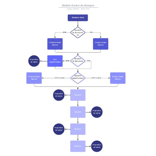 exemple de modèle d'arbre de dialogue