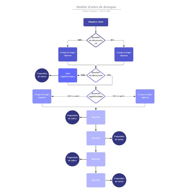 Modèle d'arbre de dialogue