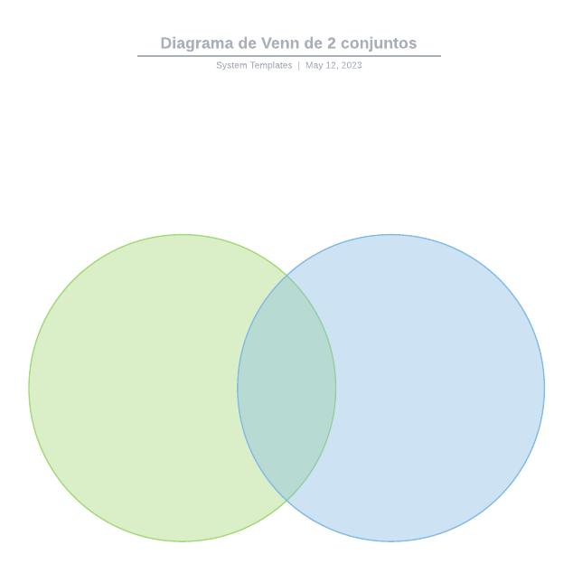 Diagrama de Venn de 2 conjuntos
