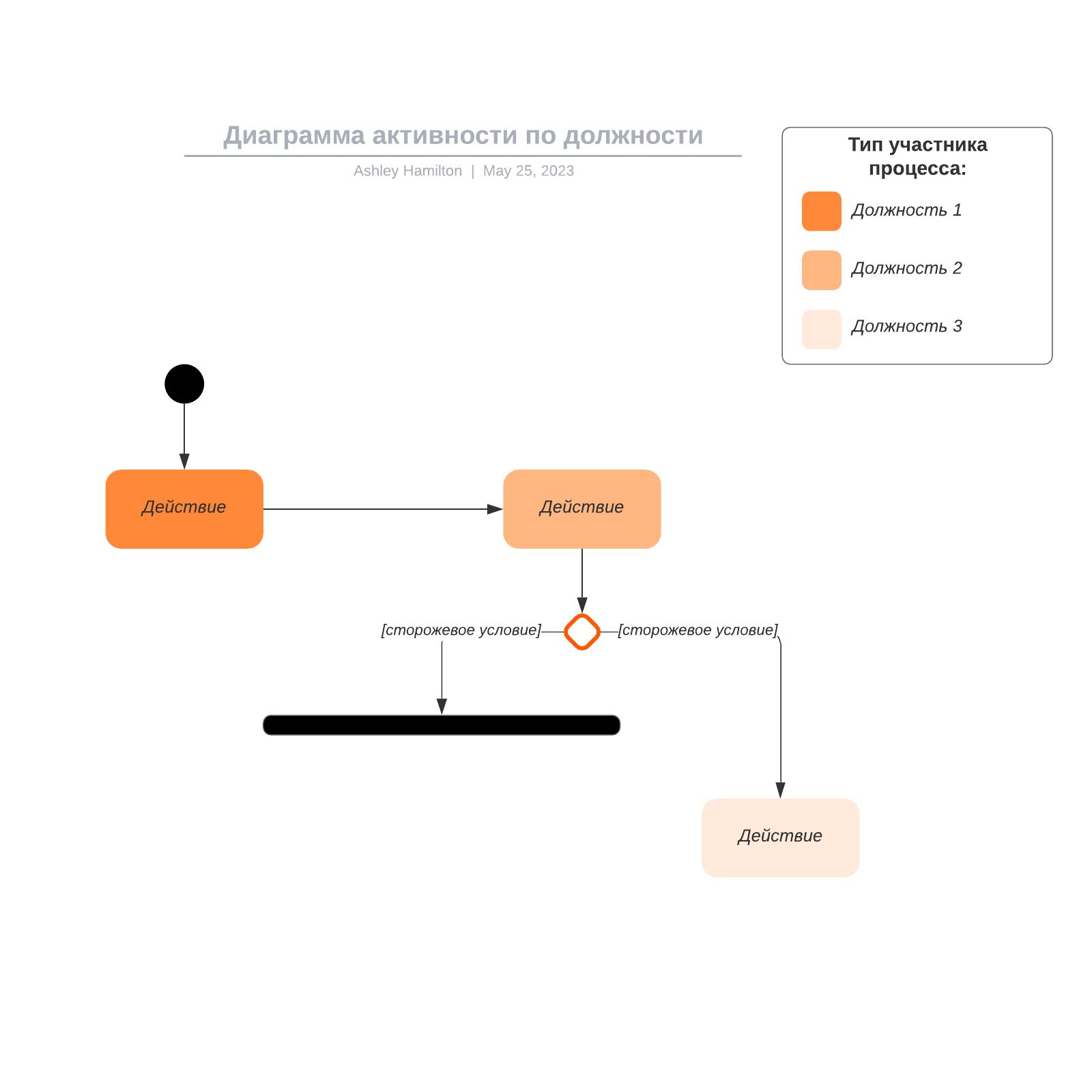 Диаграмма активности по должности