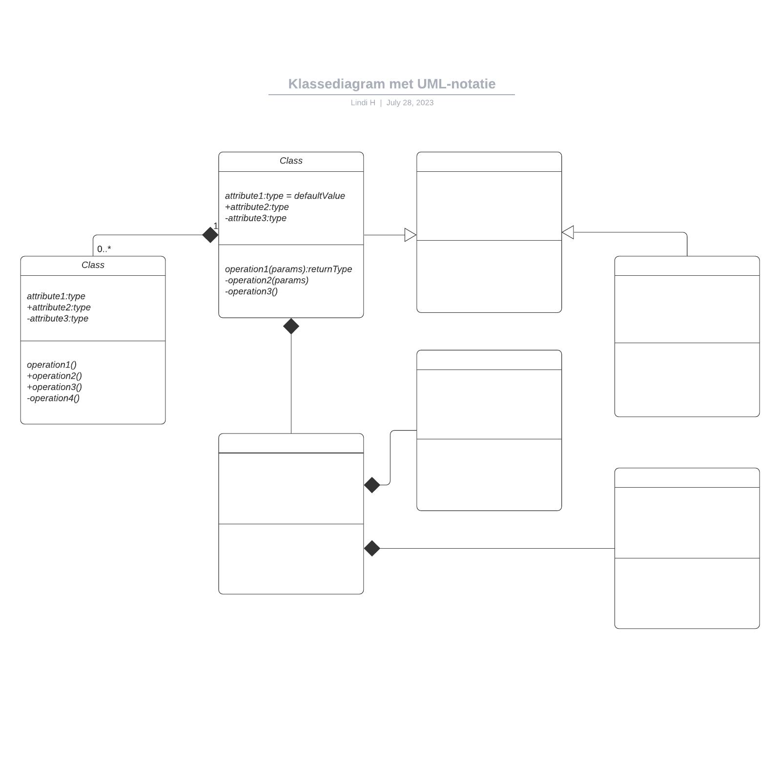 Klassediagram met UML-notatie