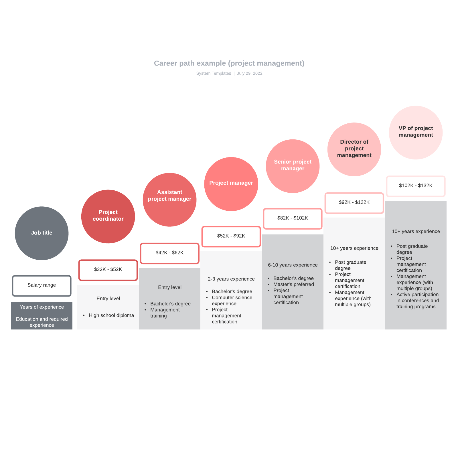 Career path example (project management)