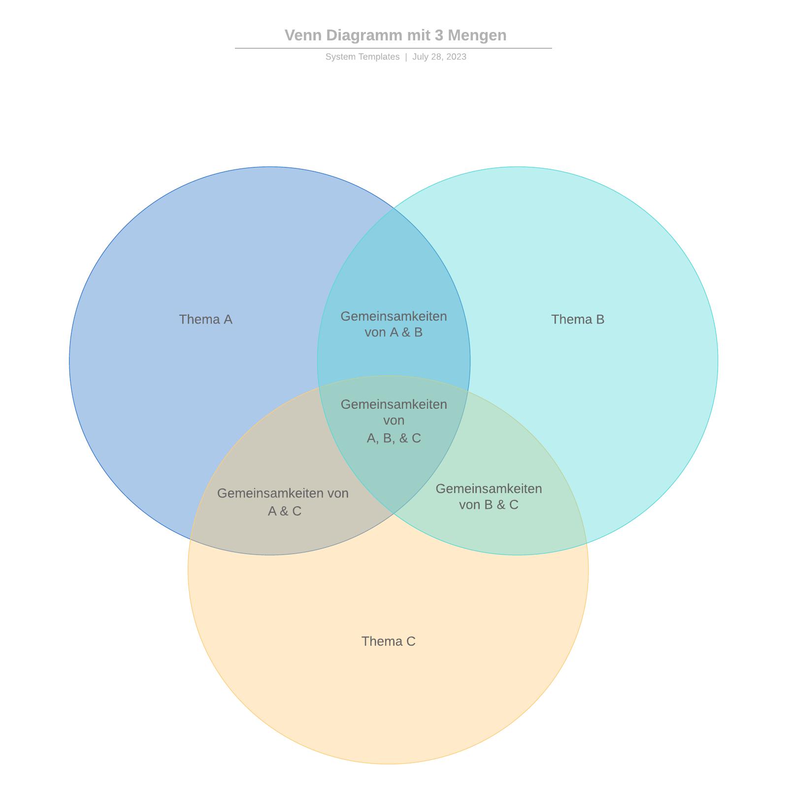 Venn Diagramm mit 3 Mengen Vorlage