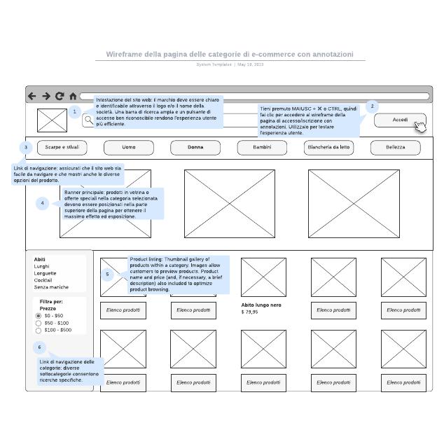 Wireframe della pagina delle categorie di e-commerce con annotazioni