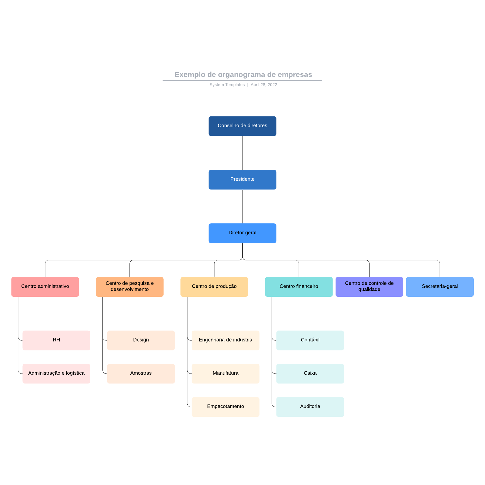 Exemplo de organograma de empresas