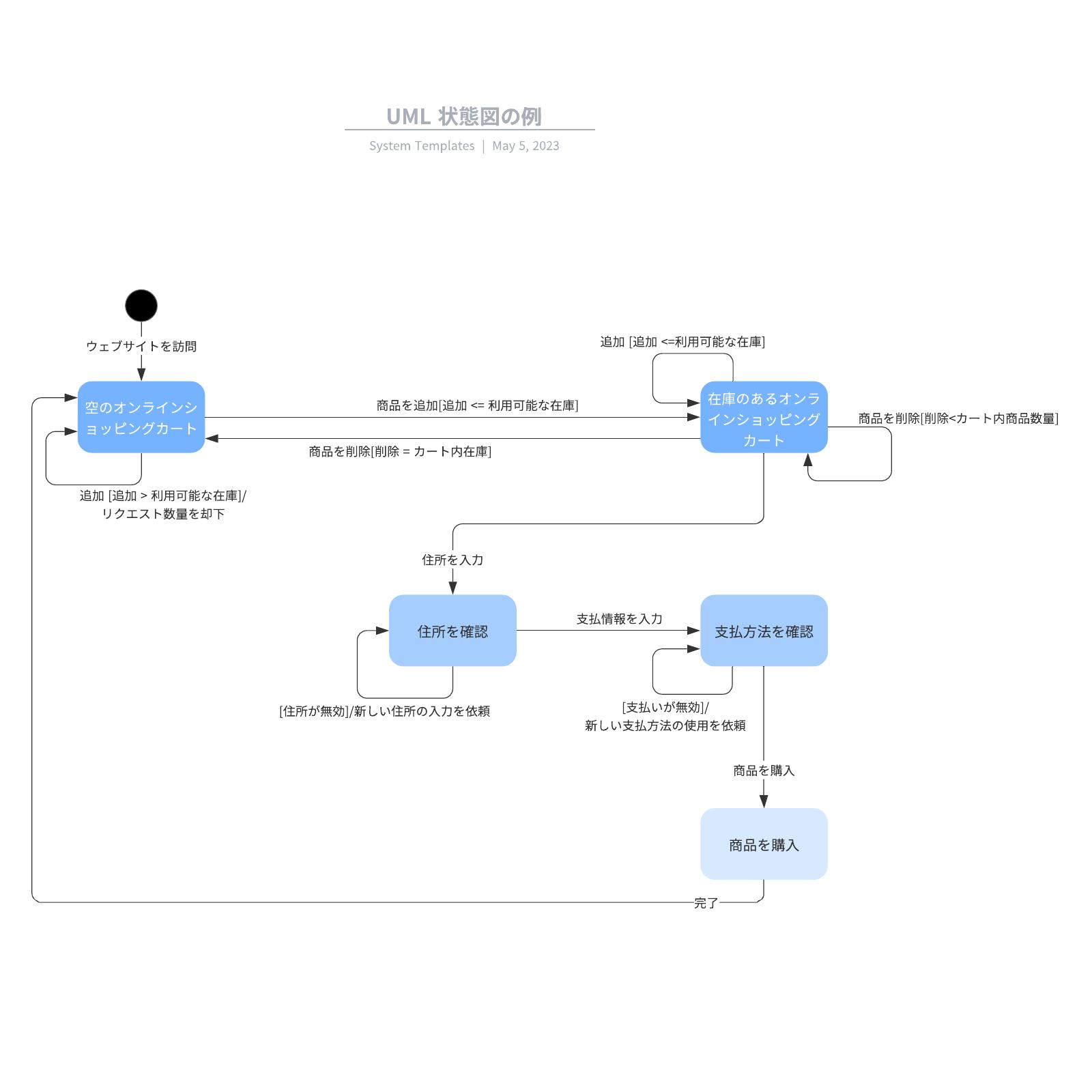 UML State Machine Diagram 状態遷移図の例