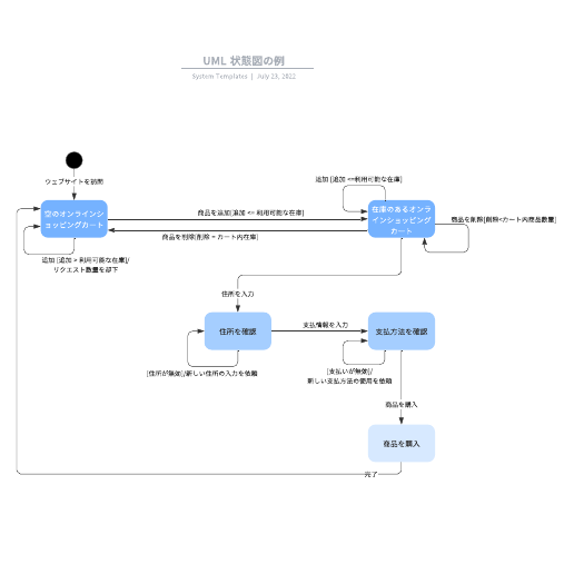 UML State Machine Diagram 状態遷移図の例