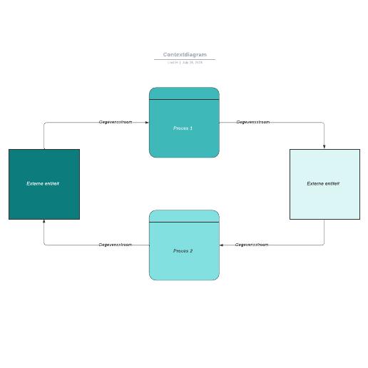 Contextdiagram