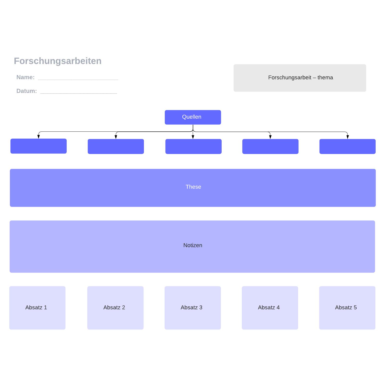 Planung einer Forschungsarbeit - Vorlage