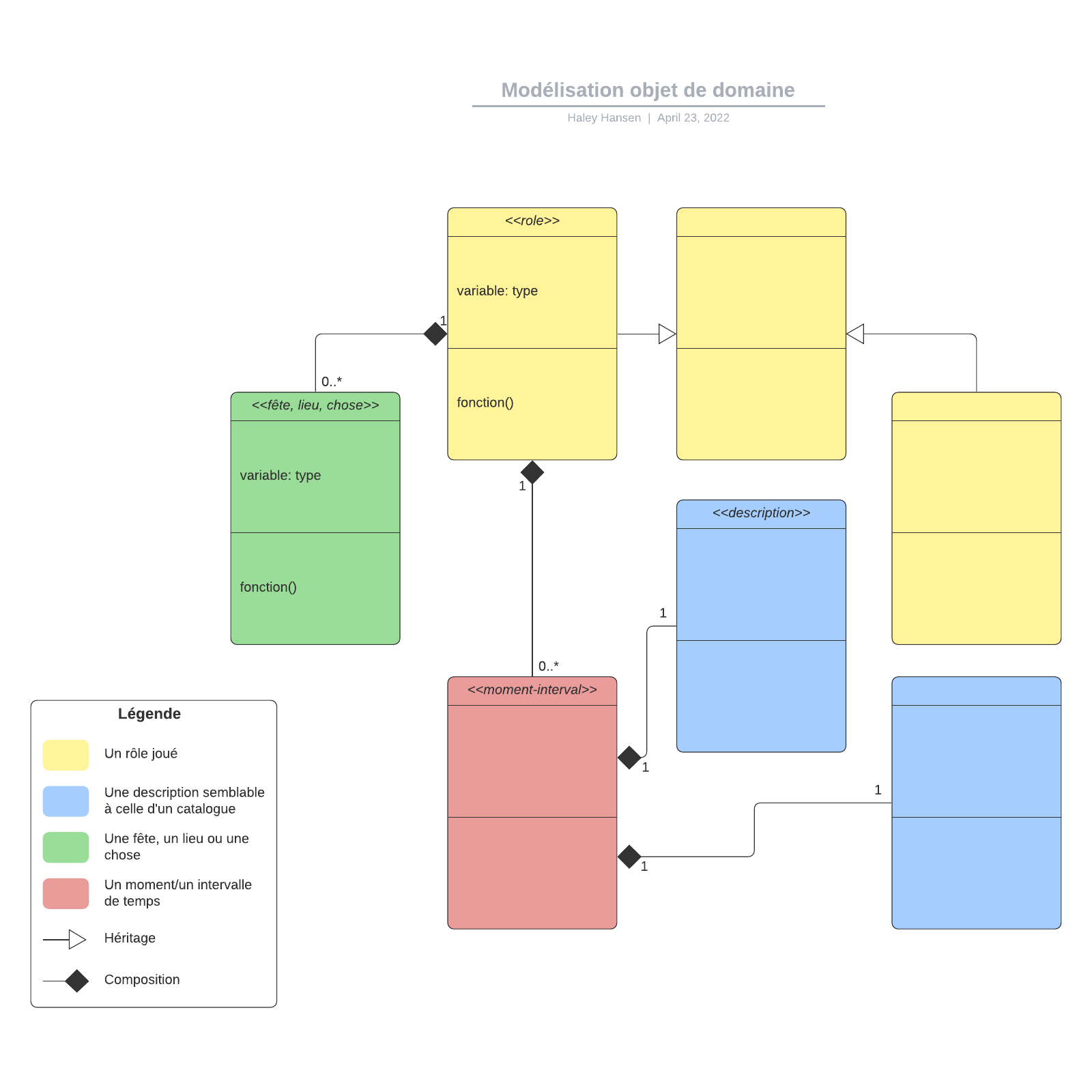 exemple de diagramme de classes de modèle de domaine vierge