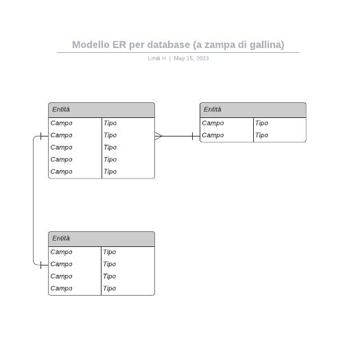 Modello ER per database (a zampa di gallina)