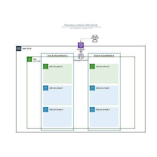 Estrutura vertical AWS (2019)