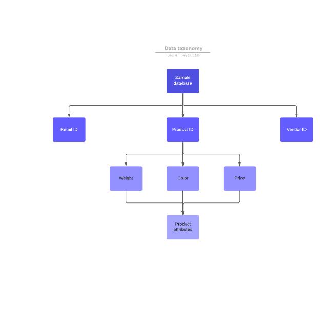 Data taxonomy