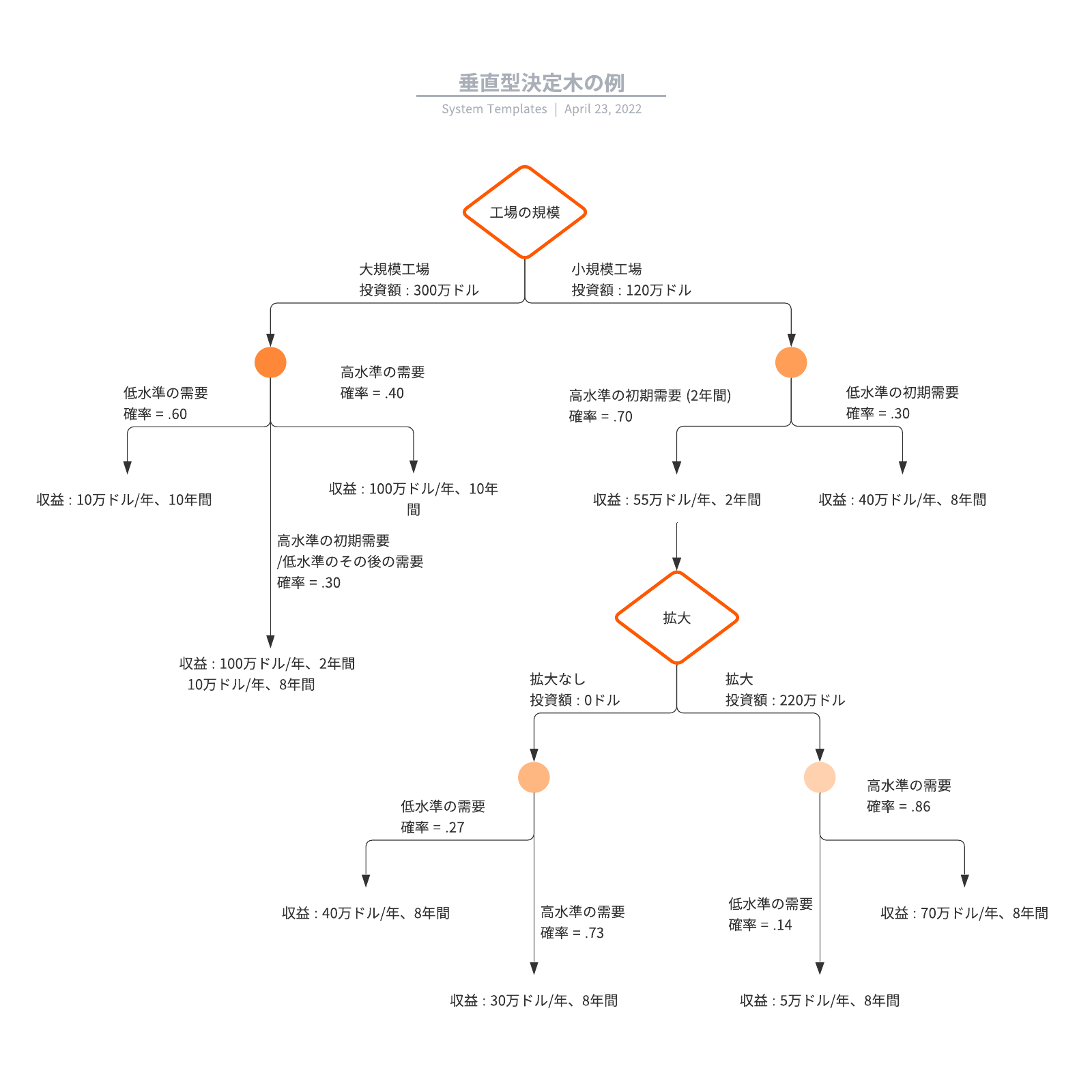 垂直型決定木の例テンプレート
