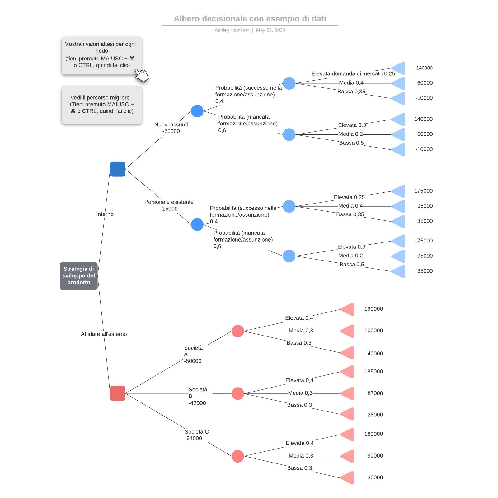 Albero decisionale con esempio di dati