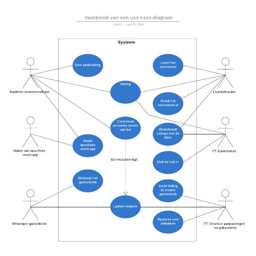Voorbeeld van een use case-diagram