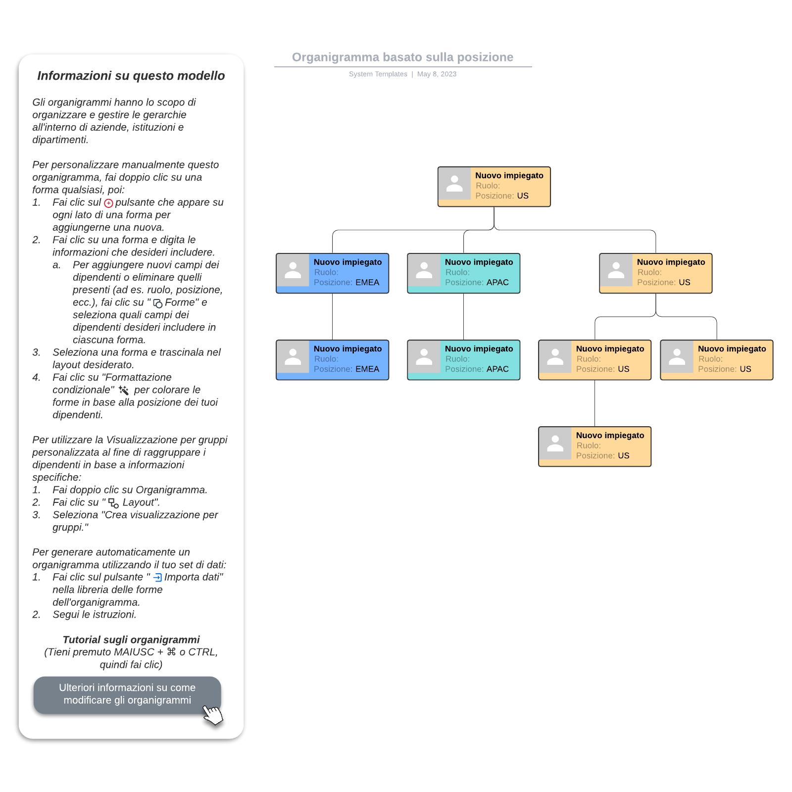 Organigramma basato sulla posizione