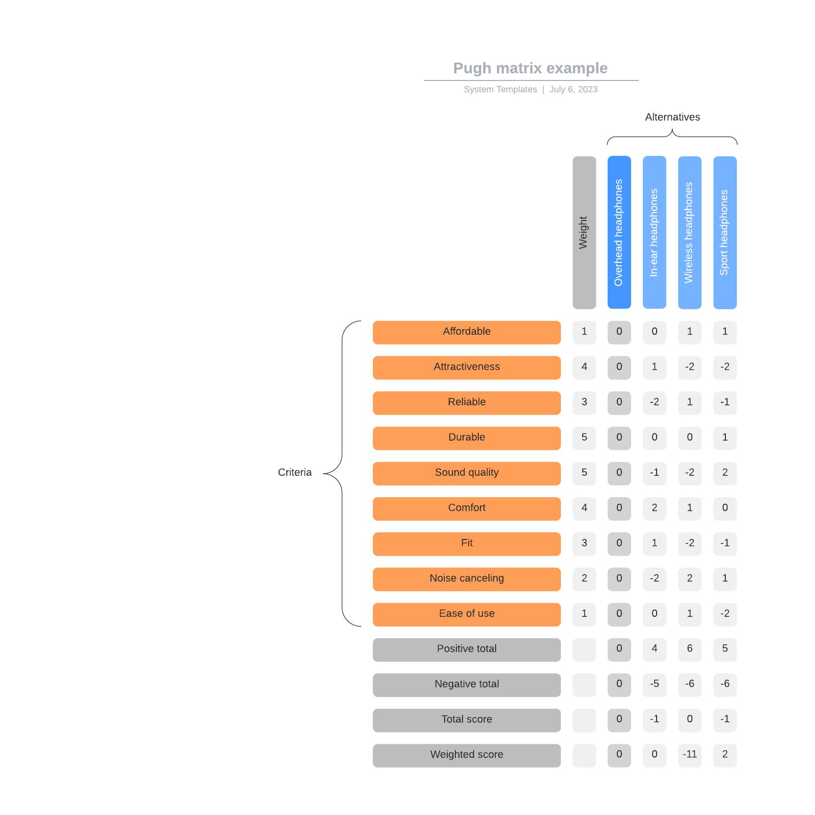 Pugh matrix example