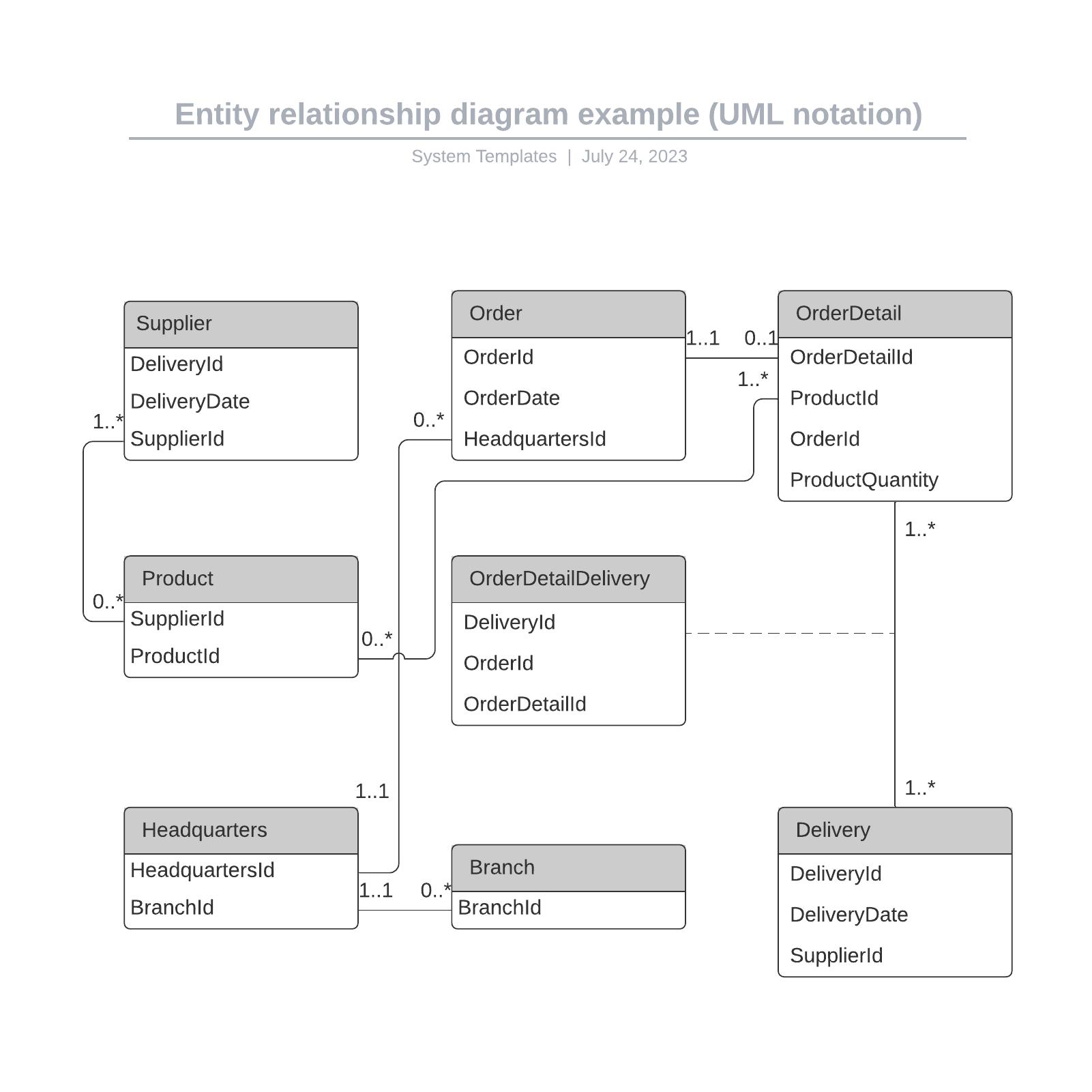 Entity relationship diagram example (UML notation)