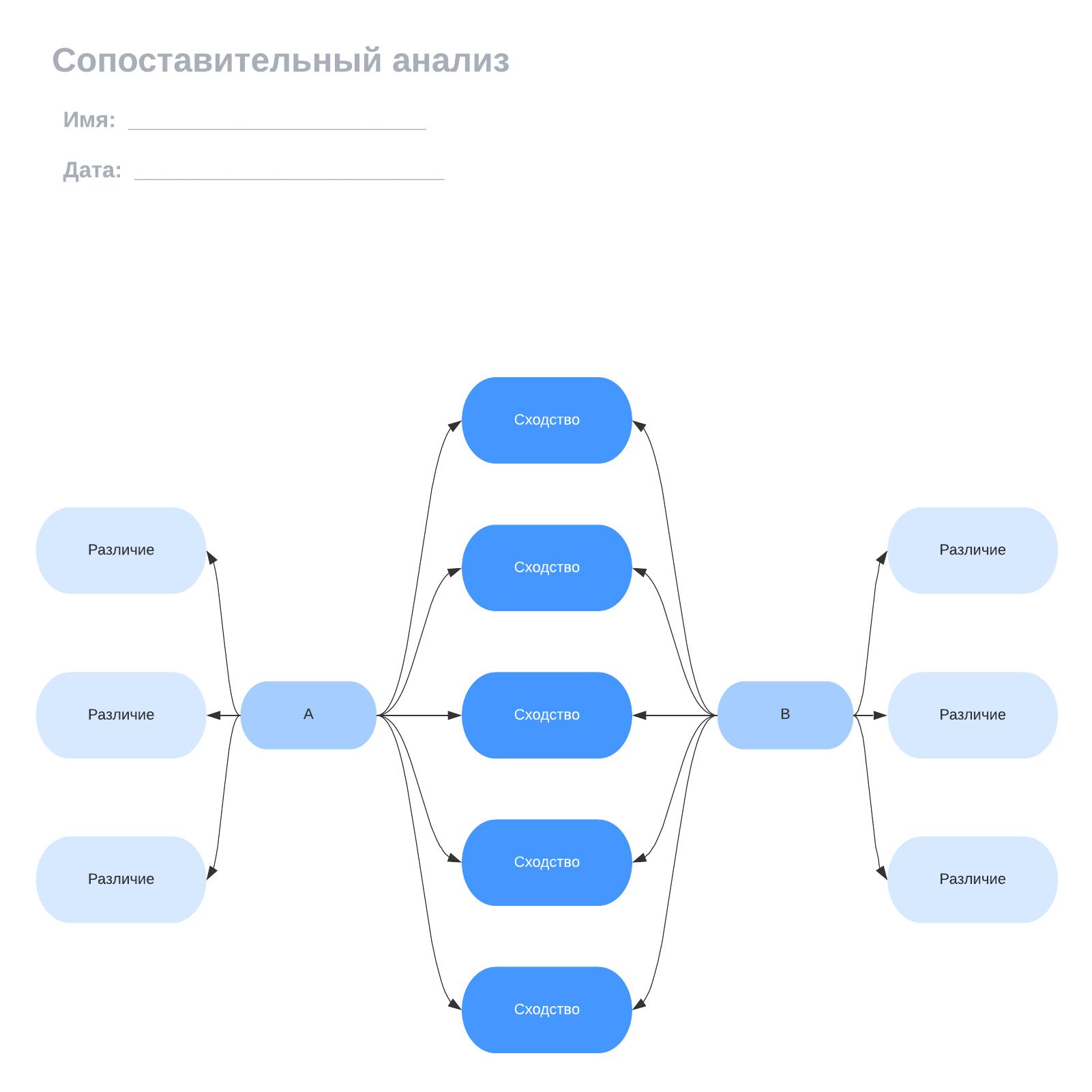 Сопоставительный анализ